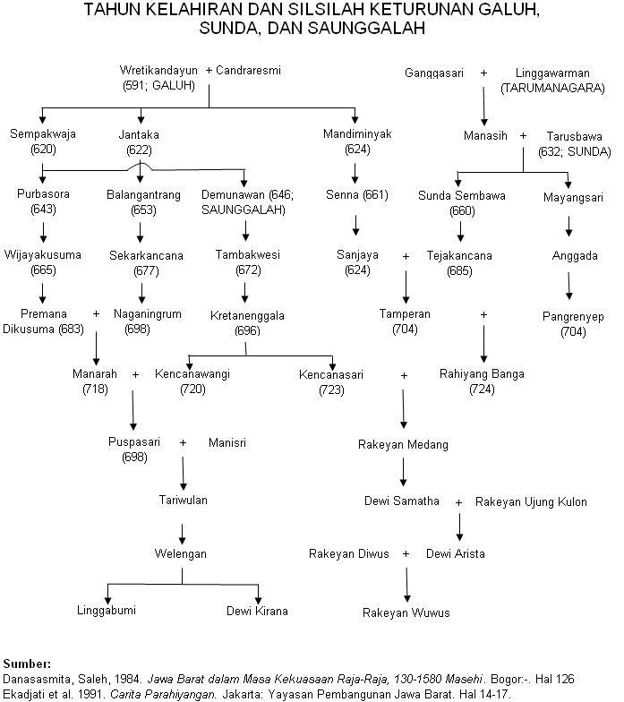 Tag: Sejarah , Sejarah Kuningan , Silsilah Raja Sunda , Silsilah